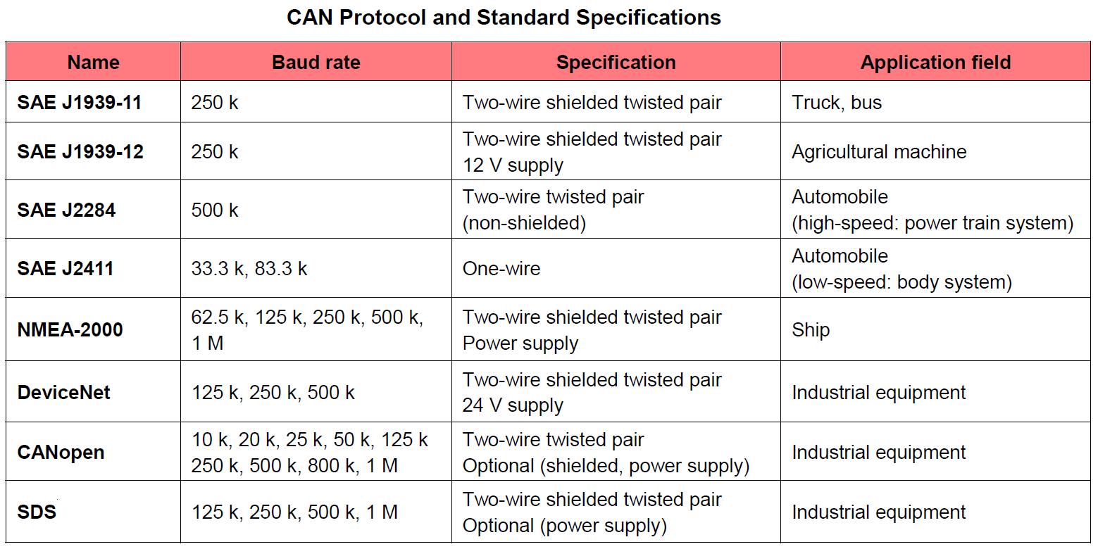 automotive wiring standards automotive software standards