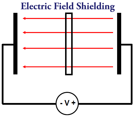 EMC - EV | Electric Field Shielding & Faraday Cage