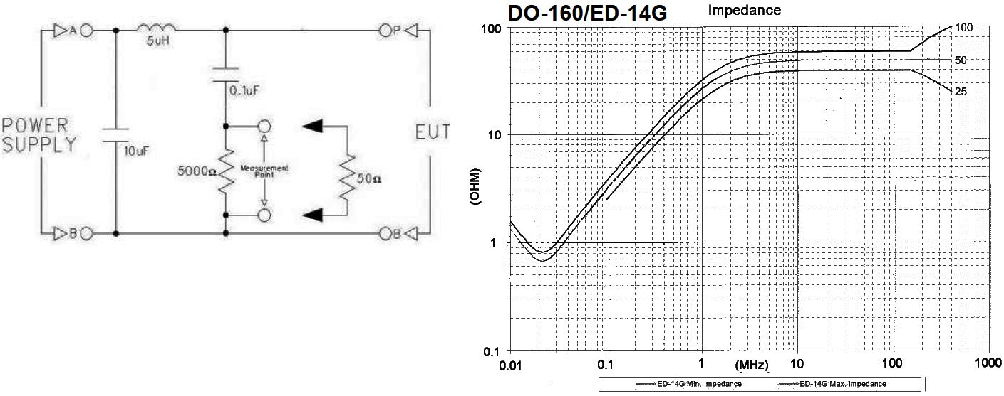 EMC - EV | LISN (Line Impedance Stabilization Network) or AN ... Lisn Schematic on oscilloscope schematic, shielded cable schematic, spectrum analyzer schematic, line noise cable schematic, electronic load schematic,