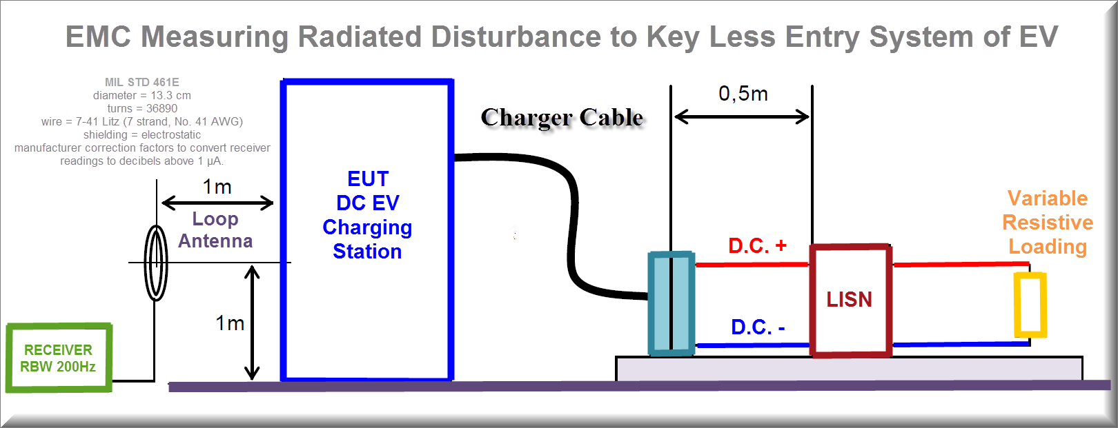 Emc Ev July 2015 Charging Stations Wiring Diagram Repeat Step 2 Through 7 For Each Face Of The Eut And Electrical Connector